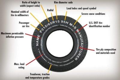 How To Read Your Tire | Edmunds