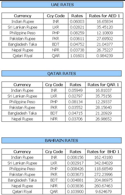 Latest gold and currency rates in UAE today - Emirates 24|7