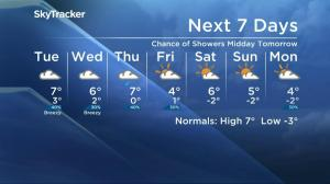 Saskatoon weather outlook – October 24
