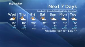 Cold front kicks Saskatoon's weather forecast out of the 20s