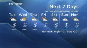 Saskatoon weather outlook – warmest days so far this year are here
