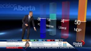 Albert Election 2015: Gains and losses for each party