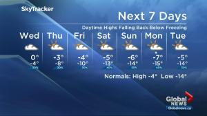 Saskatoon weather outlook: above freezing days coming to an end