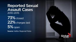 Halifax Sexual assault cases are going to charges half as often as the rest of the country