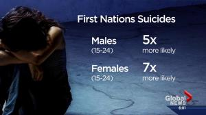 Alberta First Nation suicides