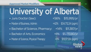Tuition hikes in Alberta