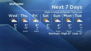 Saskatoon weather outlook – October 18