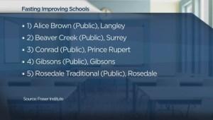 Fraser Institute discusses 2015 school rankings