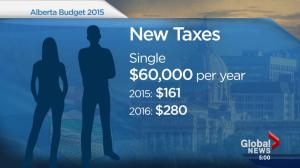 Government boosts taxes, runs record deficit in Alberta Budget 2015