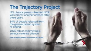 What now for de Grood: future for NCR killers varies widely