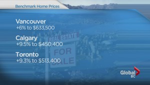 Vancouver's real estate continues rise