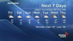 Saskatoon weather outlook: record breaking heat streak continues