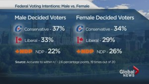 Conservatives pull ahead in election horse race: poll