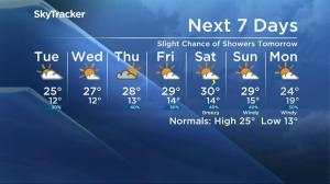 Saskatoon Weather Forecast: July 25