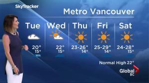 BC Evening Weather Forecast: Aug 8
