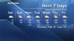 Arctic blast slams Saskatoon's weather forecast into the -20s