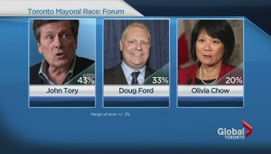 New poll has Tory ahead of Ford by ten points