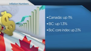 BIV: Canada's inflation rate, Match makes market debut