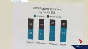 Newly elected Saskatoon city council will have to deal with a revenue shortfall