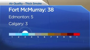Fort McMurray wildfire: 'extreme' air quality could delay re-entry plans