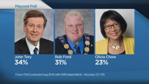 Rob Ford makes gains, Tory still leads and Chow falters: Poll