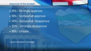 PC and Wildrose tied for support
