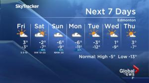 Edmonton weather forecast: Jan. 19