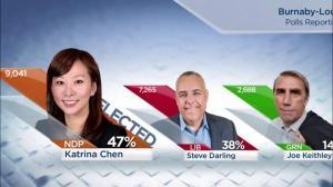 BC Election: Katrina Chen wins Burnaby-Lougheed