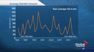 El Nino's impact on Edmonton's temperatures