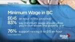 B.C.'s minimum wage is now Canada's lowest