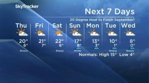 Saskatoon weather outlook – September 28