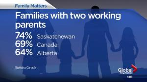 Alberta has lowest proportion of two-income families in Canada