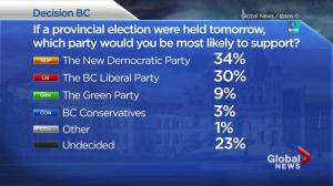 B.C. election 2017 officially begins