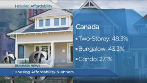 BIV: Housing affordability numbers