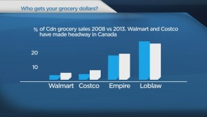 Costco grabbing bigger share of grocery market