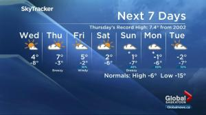 Saskatoon weather outlook: heating up for Valentine's Day and beyond
