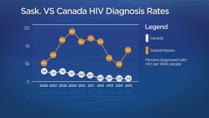 A look at Sask. HIV rates on World AIDS Day