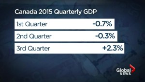What's the state of Canada's economy?