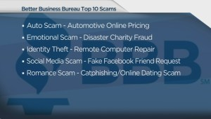 BBB's Top 10 Scams of 2014