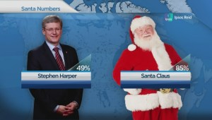 Santa's approval rating trumps most Canadian politicians: exclusive poll