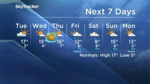 Saskatoon weather outlook – September 19