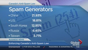 BIV: Enforcing Canada's anti-spam law