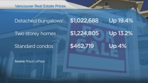 Rising cost of Metro Vancouver real estate