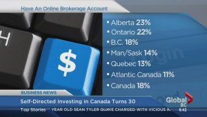 BIV: Self-drected investing in Canada turns 30