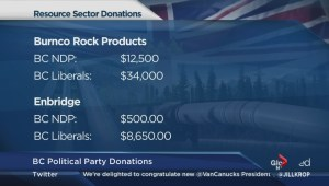 Peculiar BC political party donations