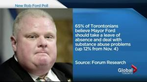 Rob Ford could win 2014 mayoral race if he goes to rehab: poll