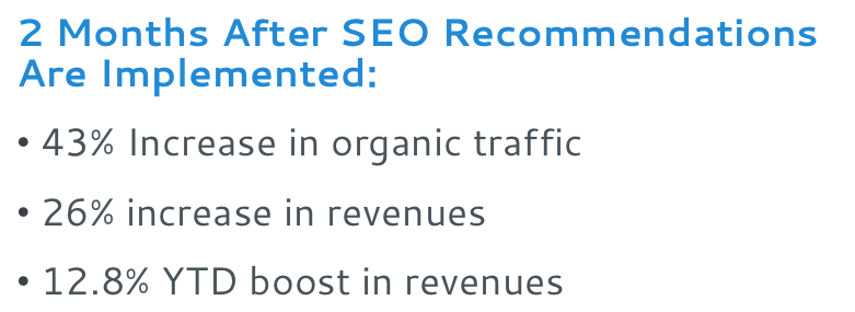 2 Months After SEO Recommendations Are Implemented: 43% Increase in organic traffic. 26% increase in revenues. 12.8% YTD boost in revenues.