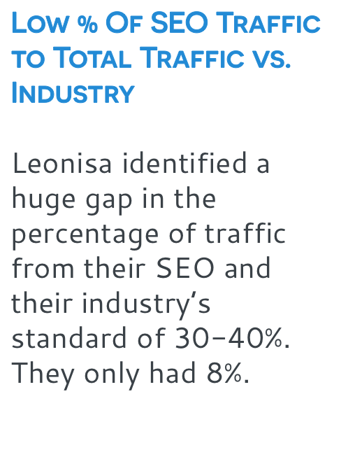 Low SEO Traffic to Total Traffic vs. Industry
