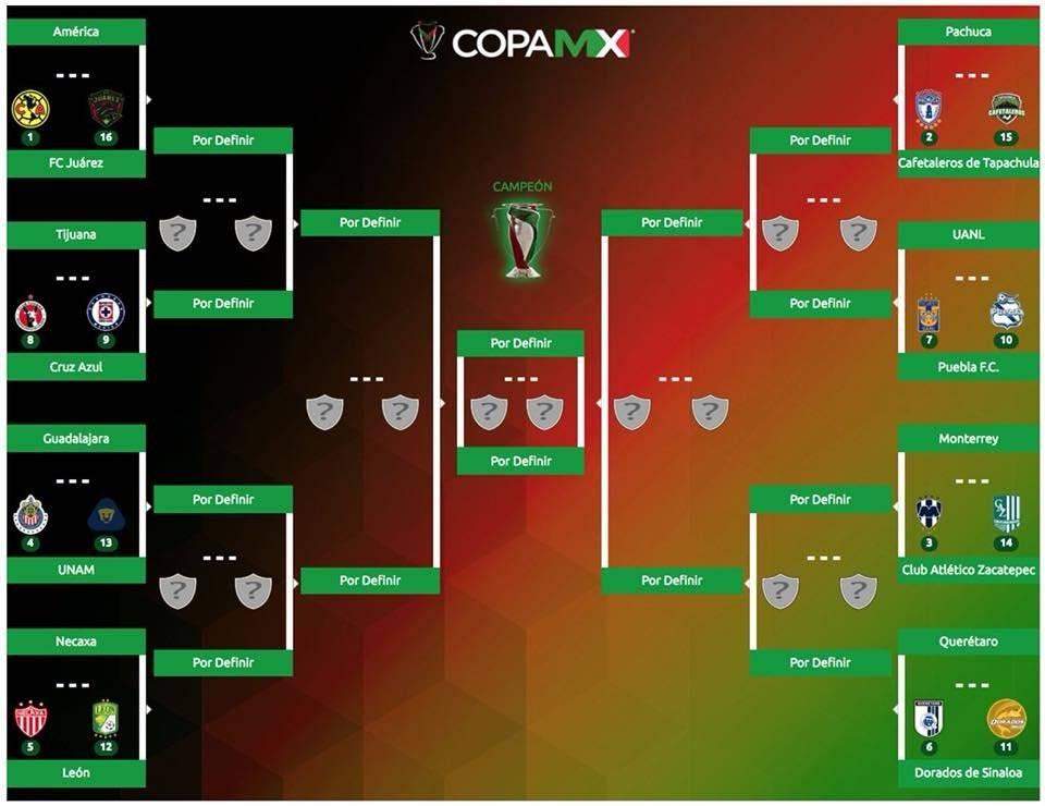 Octavos Copa MX