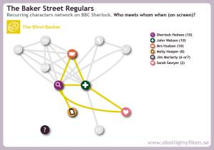 Network map for recurring characters in The Blind Banker + earlier interactions in light grey